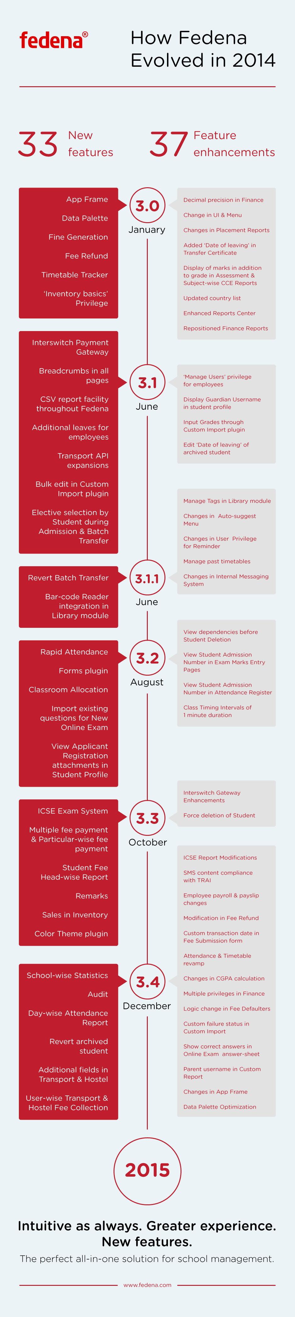 2014-Fedena-Infographics