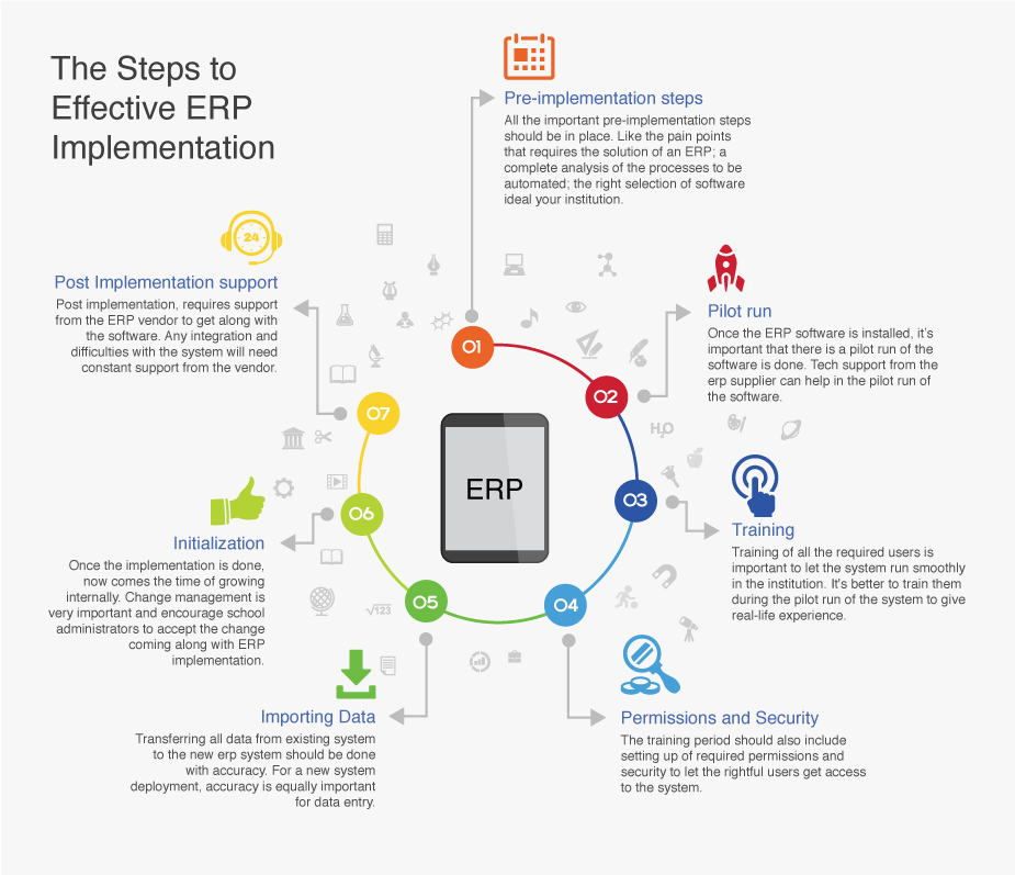 Infographic The Steps To Effective Erp Implementation