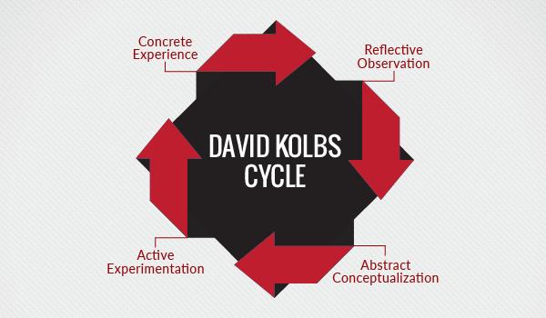 Kolb_model