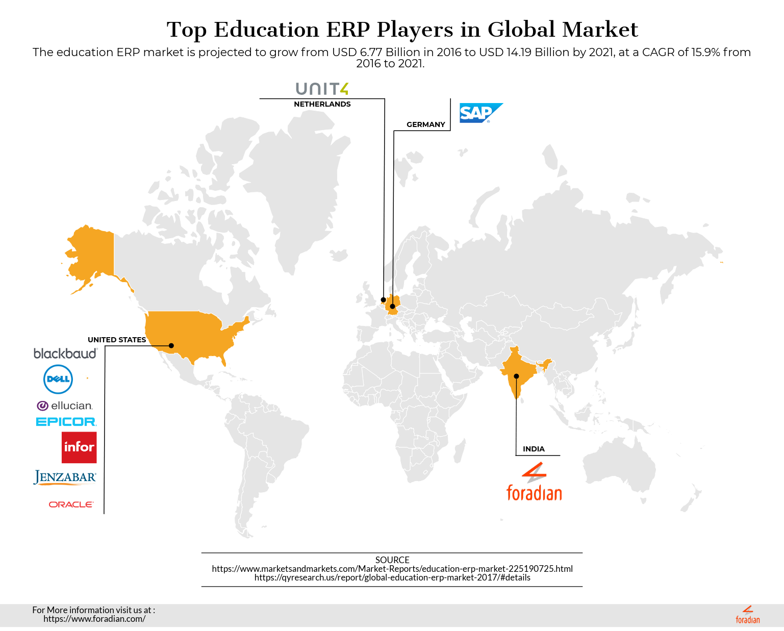 best Education ERP vendor in India