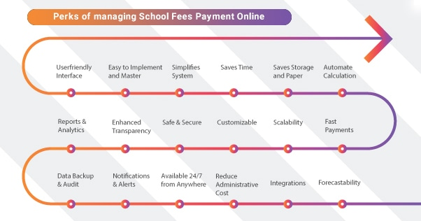 benefits of school fees payment online