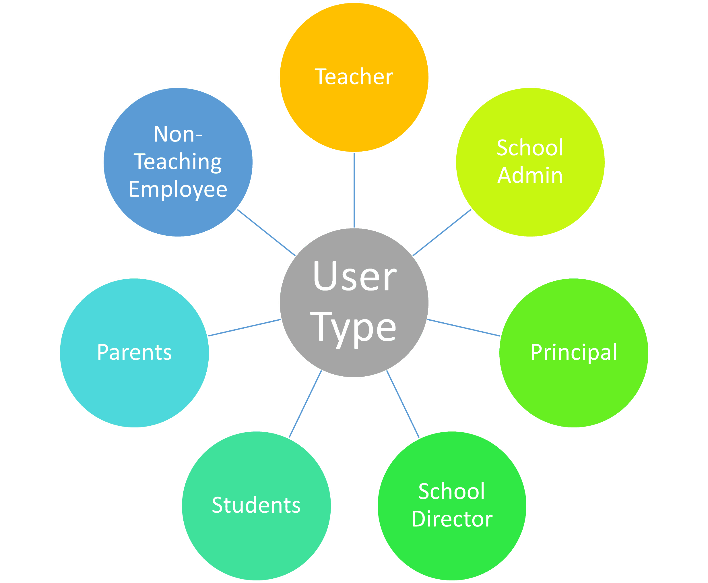 School management software users