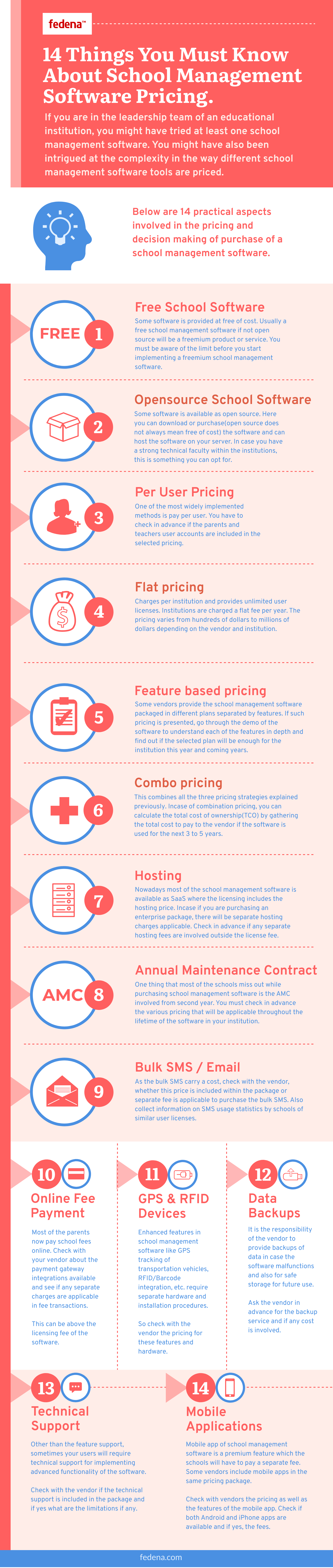 Infographic School Management Software Pricing